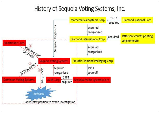 The trail of Voting Machine Companies. Sequoia, Dominion, Smartmatic, are all connected.
